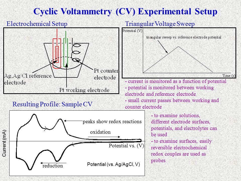 Cyclic Voltammetry of Ag Colloid -colloid solution probed by CV - Pt working electrode used - small additions of silver colloid cause shift in old peak positions and the appearance of new peaks - new peaks probably due to redox behavior of TOAB - note increased TOAB concentration and increased uncorrected cell resistance with successive colloid additions