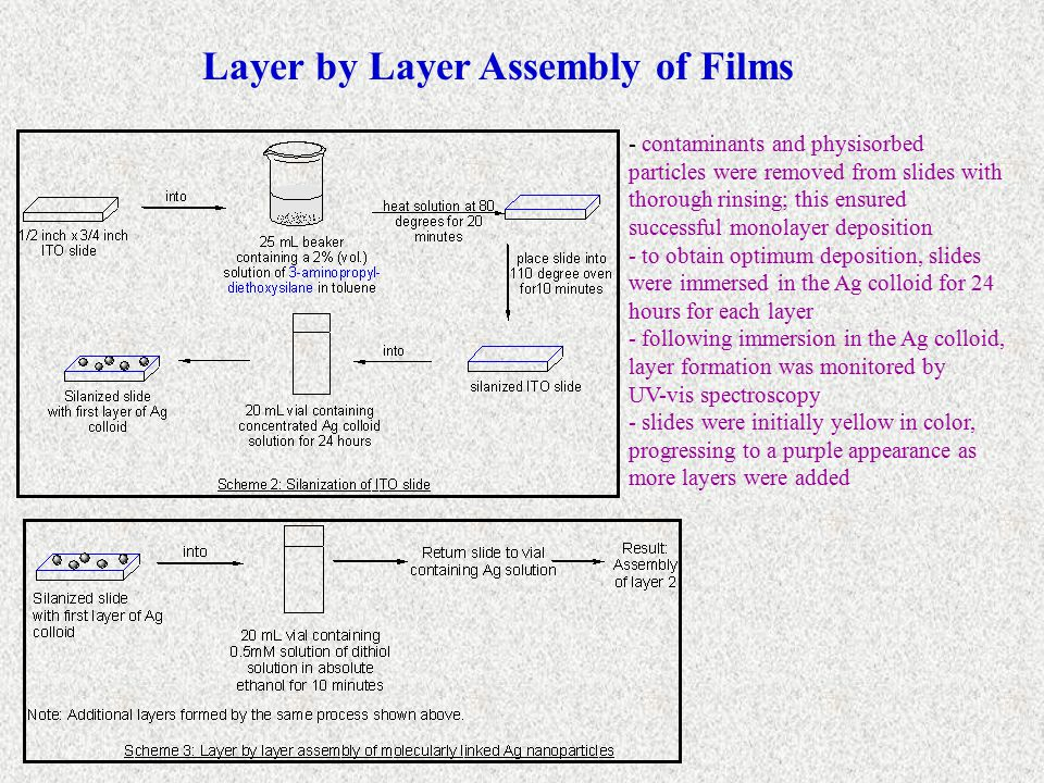 UV-vis Spectroscopy: Monitoring Layer Formation - as more layers are added, absorbance maximum increases - corresponding to an increase in the amount of material that is present on the slides Ethanedithiol Linker on ITO Ethanedithiol Linker on Glass