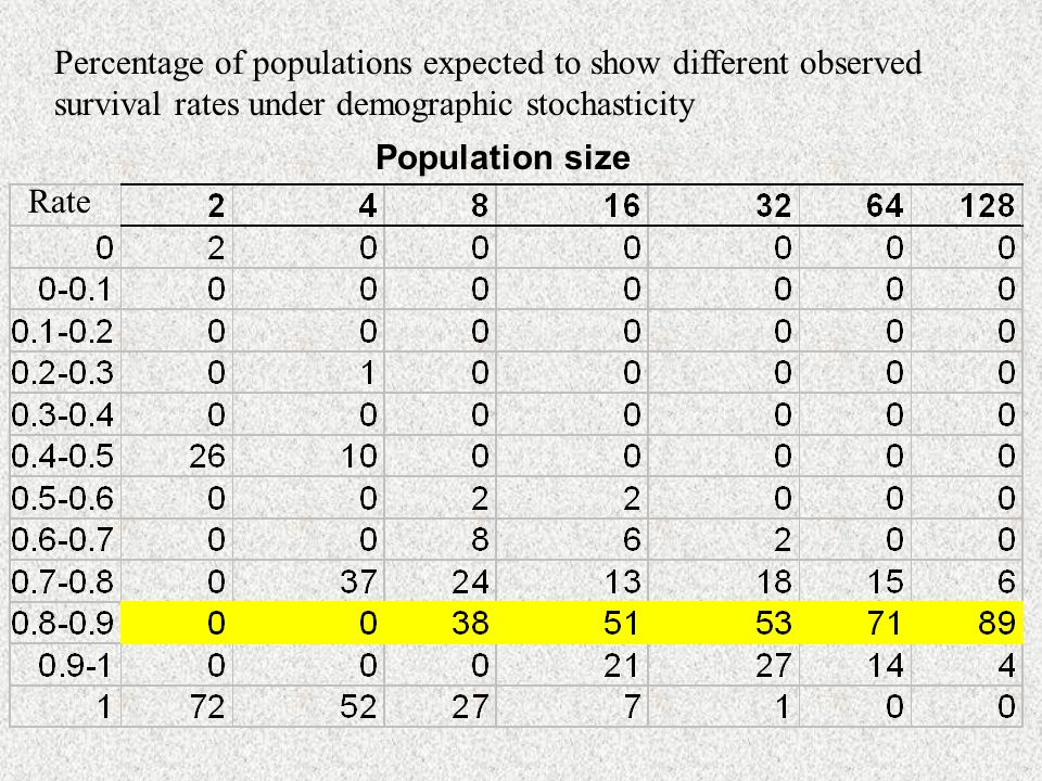 Percentage of populations expected to show different observed survival rates under demographic stochasticity Rate Population size
