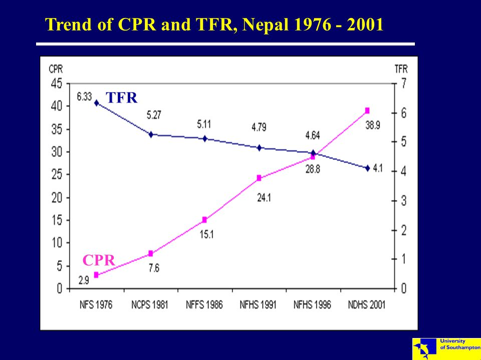 Trend of CPR and TFR, Nepal 1976 - 2001 CPR TFR