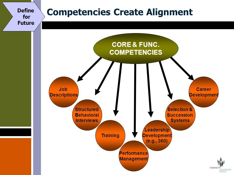 Competencies Create Alignment Career Development Selection & Succession Systems Leadership Development (e.g., 360) Job Descriptions Structured Behavioral Interviews Training Performance Management CORE & FUNC.