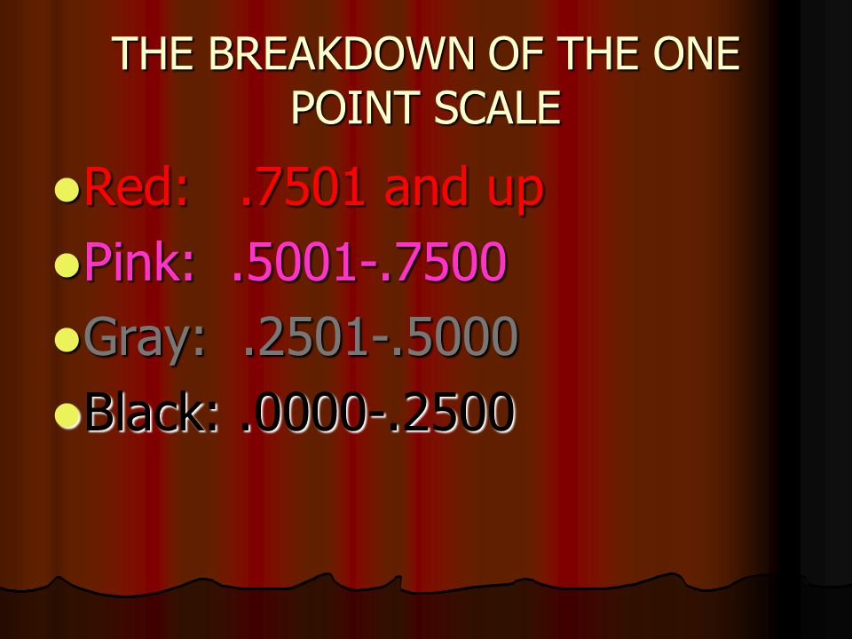 THE BREAKDOWN OF THE ONE POINT SCALE Red:.7501 and up Red:.7501 and up Pink:.5001-.7500 Pink:.5001-.7500 Gray:.2501-.5000 Gray:.2501-.5000 Black:.0000-.2500 Black:.0000-.2500