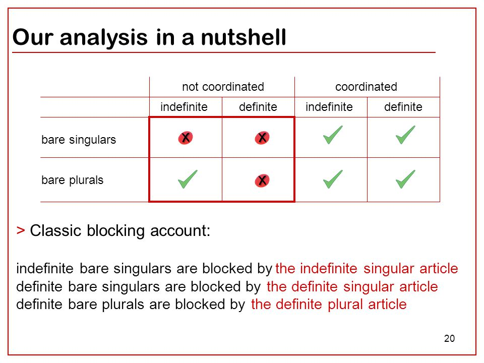 20 Our analysis in a nutshell coordinatednot coordinated bare singulars bare plurals indefinitedefiniteindefinitedefinite > Classic blocking account: