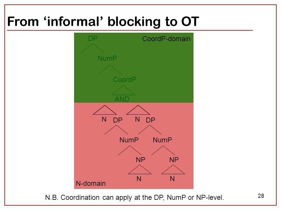 28 From 'informal' blocking to OT DP NumP CoordP AND NumP NP N NumP NP N DP N-domain CoordP-domain N.B. Coordination can apply at the DP, NumP or NP-l