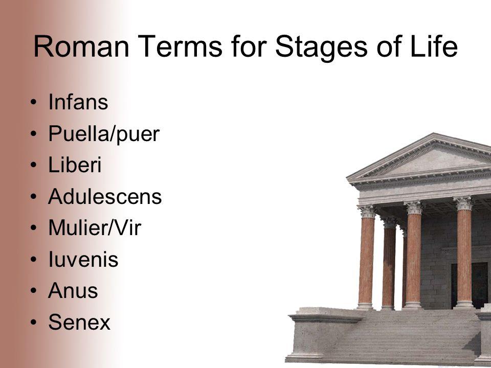 Roman Terms for Stages of Life Infans Puella/puer Liberi Adulescens Mulier/Vir Iuvenis Anus Senex