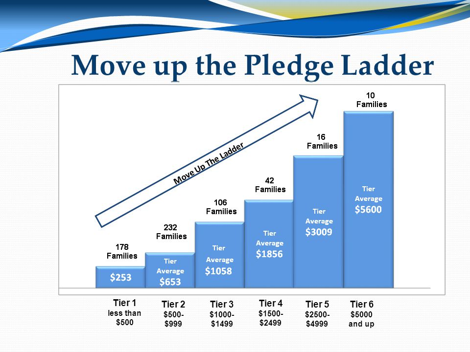 Move up the Pledge Ladder Tier 1 less than $500 Tier 2 $500- $999 Tier 3 $1000- $1499 Tier 4 $1500- $2499 Tier 5 $2500- $4999 Tier 6 $5000 and up