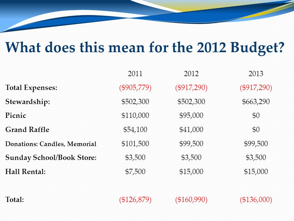 What does this mean for the 2012 Budget.