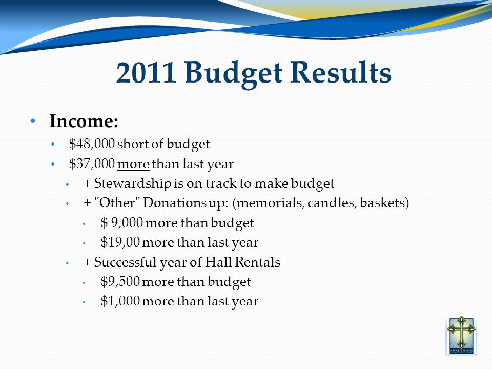 Income: $48,000 short of budget $37,000 more than last year + Stewardship is on track to make budget + Other Donations up: (memorials, candles, baskets) $ 9,000 more than budget $19,00 more than last year + Successful year of Hall Rentals $9,500 more than budget $1,000 more than last year 2011 Budget Results