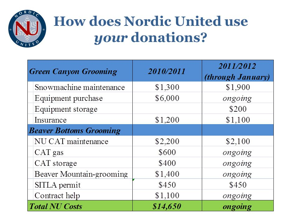 How can I join / renew? http://www.nordicunited.org