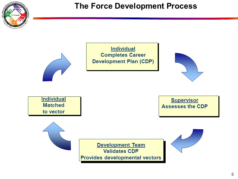 The Force Development Process Individual Completes Career Development Plan (CDP) Individual Completes Career Development Plan (CDP) Supervisor Reviews