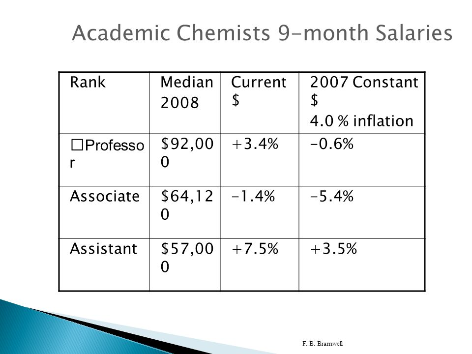 F. B. Bramwell 6 Academic Chemists 9-month Salaries RankMedian 2008 Current $ 2007 Constant $ 4.0 % inflation Professor $92,00 0 +3.4%-0.6% Associate$