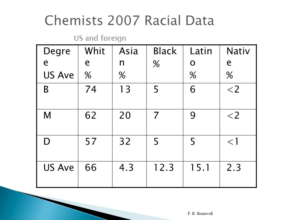 F. B. Bramwell 8 Chemists 2007 Racial Data US and foreign Degre e US Ave Whit e % Asia n % Black % Latin o % Nativ e % B741356<2 M622079<2 D573255<1 U