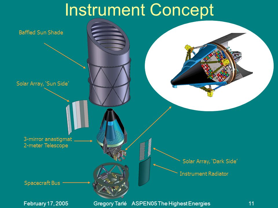 February 17, 2005Gregory Tarlé ASPEN05 The Highest Energies11 Instrument Concept Baffled Sun Shade Solar Array, 'Sun Side' 3-mirror anastigmat 2-meter Telescope Spacecraft Bus Solar Array, 'Dark Side' Instrument Radiator Instrument Suite