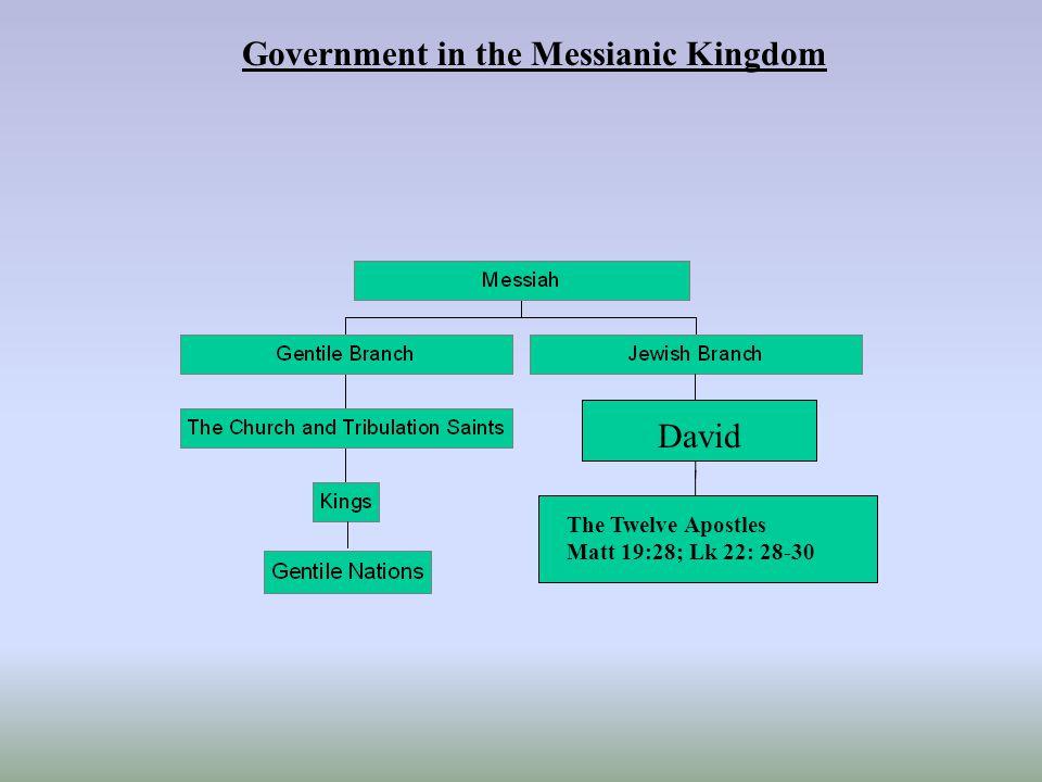 Government in the Messianic Kingdom David The Twelve Apostles Matt 19:28; Lk 22: 28-30
