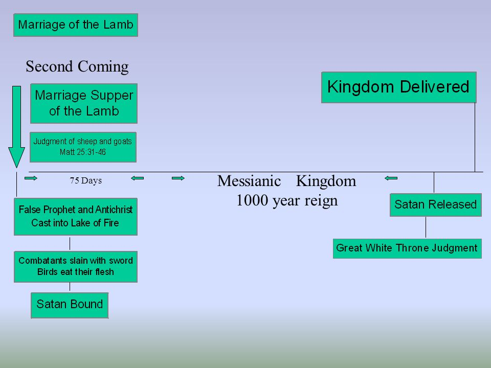 Second Coming Messianic Kingdom 1000 year reign 75 Days