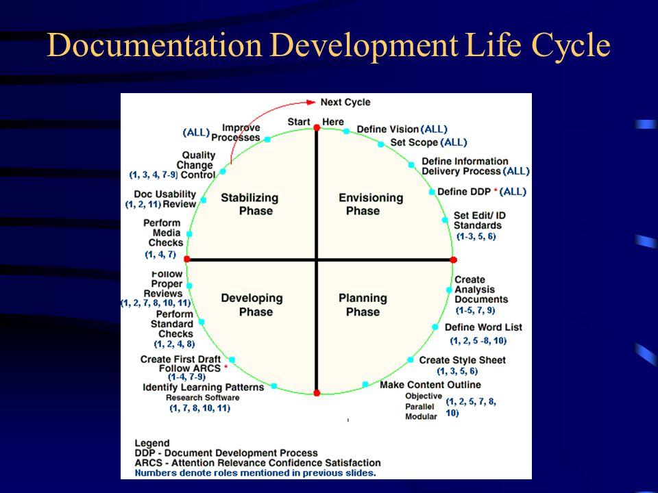 Documentation Development Life Cycle