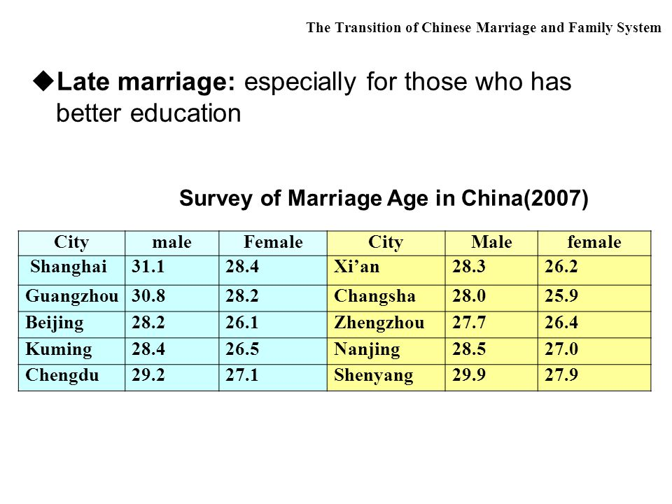  Late marriage: especially for those who has better education Survey of Marriage Age in China(2007) CitymaleFemaleCityMalefemale Shanghai31.128.4Xi'an28.326.2 Guangzhou30.828.2Changsha28.025.9 Beijing28.226.1Zhengzhou27.726.4 Kuming28.426.5Nanjing28.527.0 Chengdu29.227.1Shenyang29.927.9