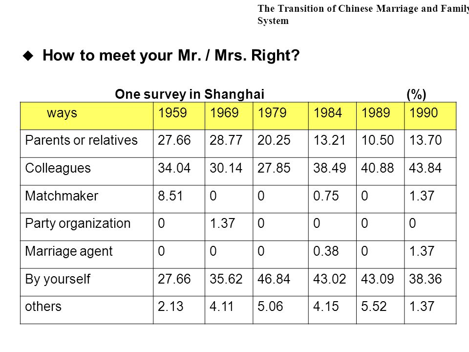 The Transition of Chinese Marriage and Family System  How to meet your Mr.