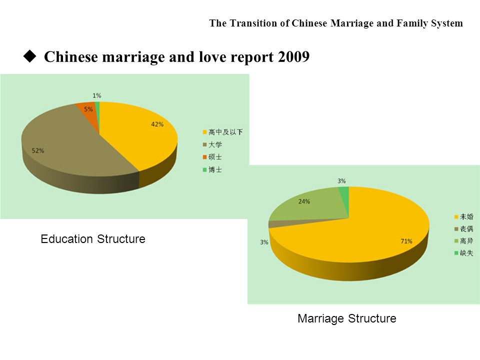  Chinese marriage and love report 2009 The Transition of Chinese Marriage and Family System Education Structure Marriage Structure