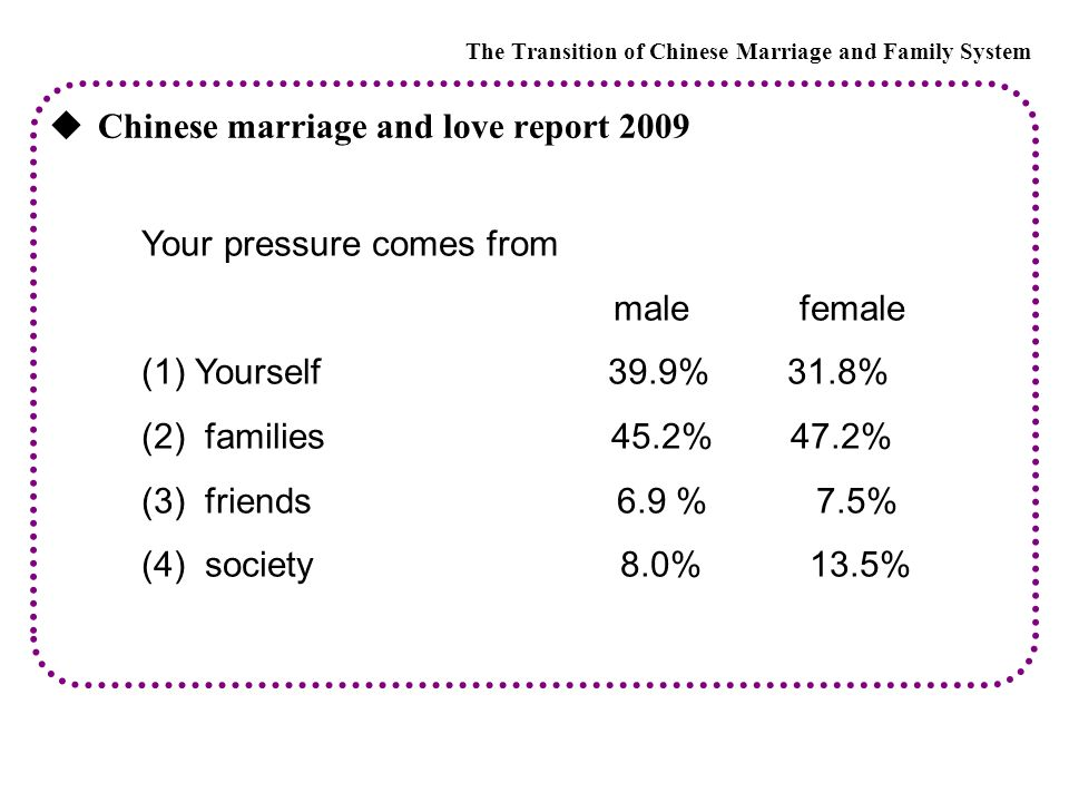  Chinese marriage and love report 2009 The Transition of Chinese Marriage and Family System Your pressure comes from male female (1)Yourself 39.9% 31.8% (2) families 45.2% 47.2% (3) friends 6.9 % 7.5% (4) society 8.0% 13.5%