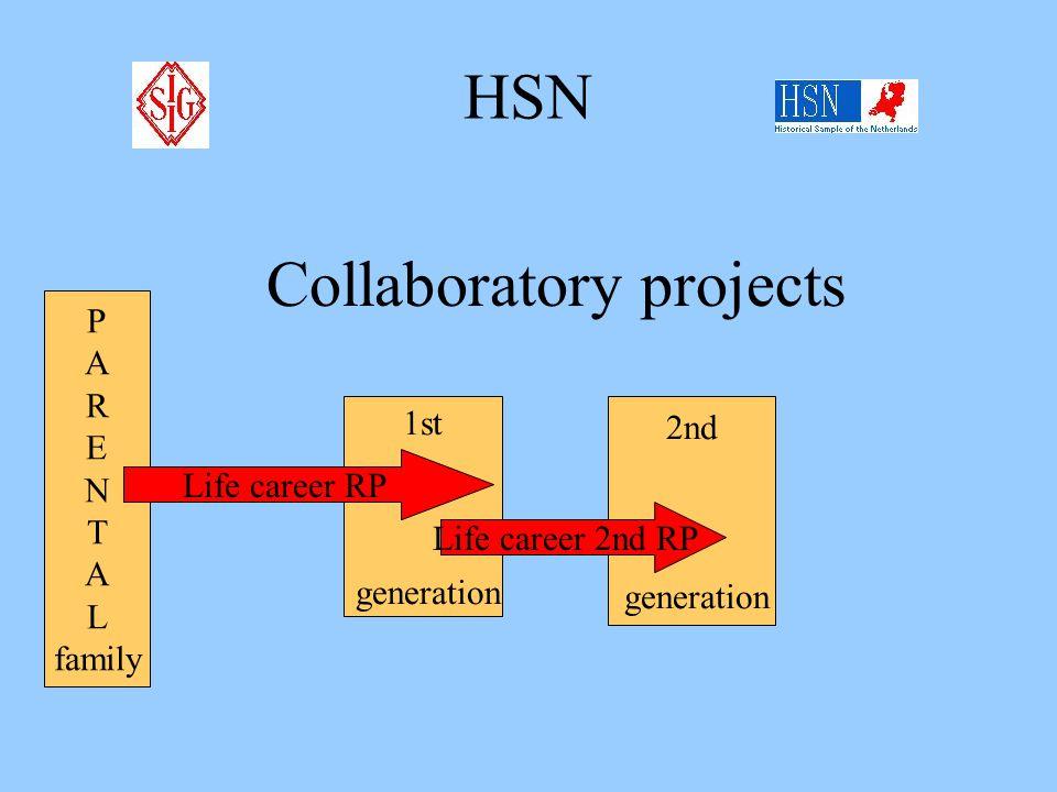 HSN Standard HSN-data P A R E N T A L family OWN family Life career RP