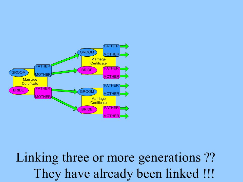Linking three or more generations ??