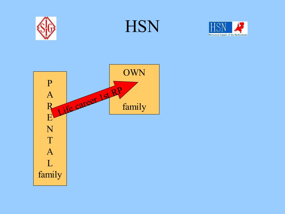 HSN DEFINITION HOUSEHOLD or where is my RP?