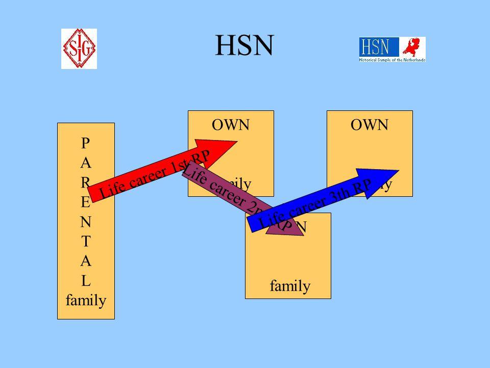 HSN P A R E N T A L family OWN family OWN family Life career 1st RP Life career 2nd RP