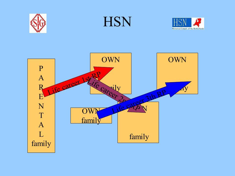 HSN P A R E N T A L family OWN family OWN family Life career 1st RP Life career 2nd RP OWN family Life career 3th RP
