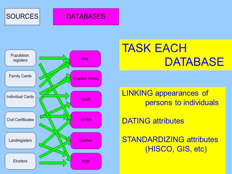 LINKING appearances of persons to individuals DATING attributes TASK EACH DATABASE