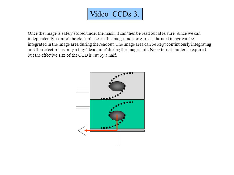 Video CCDs 3. Once the image is safely stored under the mask, it can then be read out at leisure. Since we can independently control the clock phases