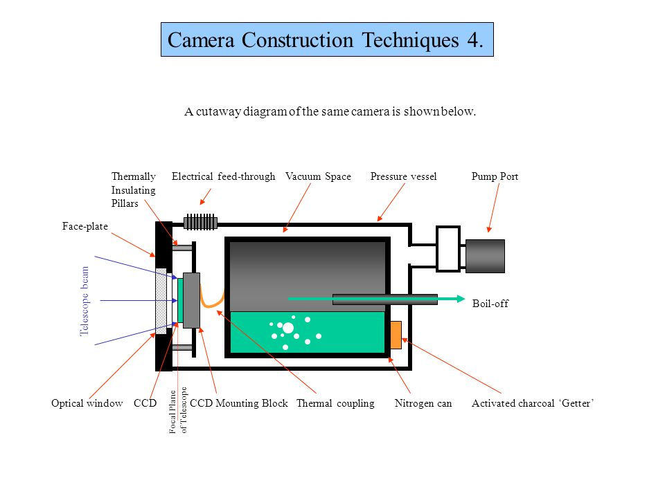 Camera Construction Techniques 4.... A cutaway diagram of the same camera is shown below. Thermally Electrical feed-through Vacuum Space Pressure vess