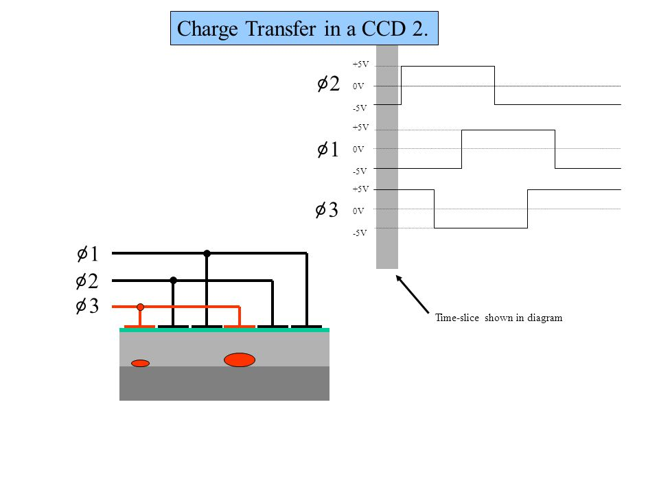 1 2 3 +5V 0V -5V +5V 0V -5V +5V 0V -5V Time-slice shown in diagram 1 2 3 Charge Transfer in a CCD 2.