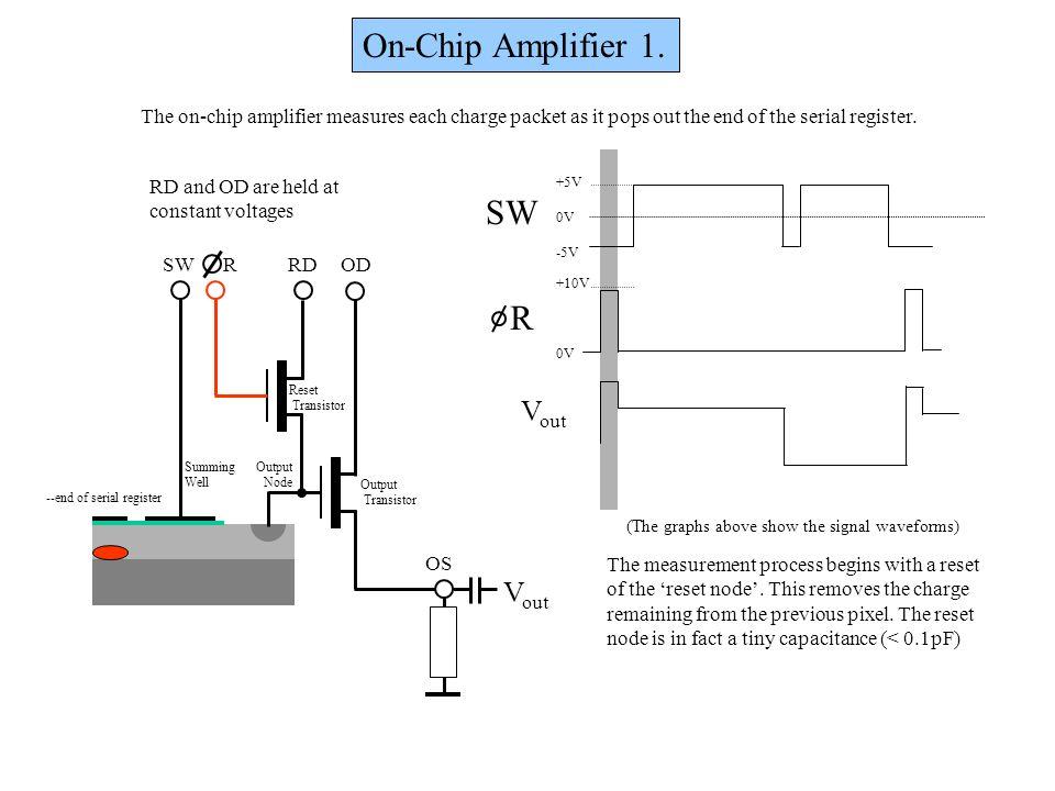On-Chip Amplifier 1. OD OS RDRSW Output Node Output Transistor Reset Transistor Summing Well +5V 0V -5V +10V 0V R SW --end of serial register V out Th