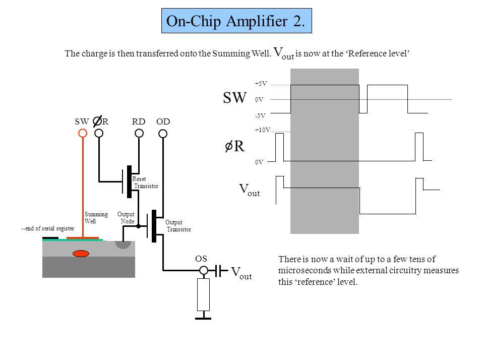 On-Chip Amplifier 2. OD OS RDRSW Output Node Output Transistor Reset Transistor Summing Well +5V 0V -5V +10V 0V R SW --end of serial register V out Th