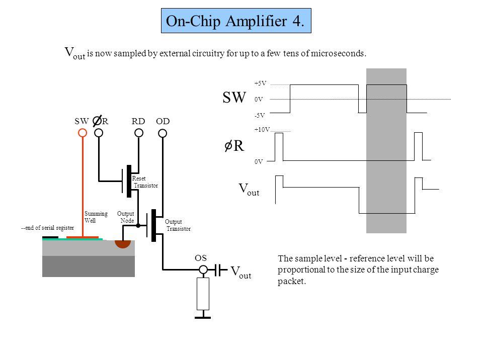 On-Chip Amplifier 4. OD OS RDRSW Output Node Output Transistor Reset Transistor Summing Well +5V 0V -5V +10V 0V R SW --end of serial register V out V