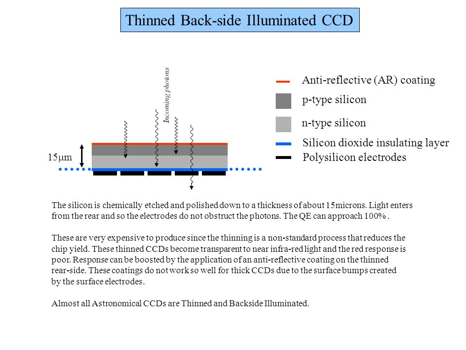 Thinned Back-side Illuminated CCD The silicon is chemically etched and polished down to a thickness of about 15microns. Light enters from the rear and