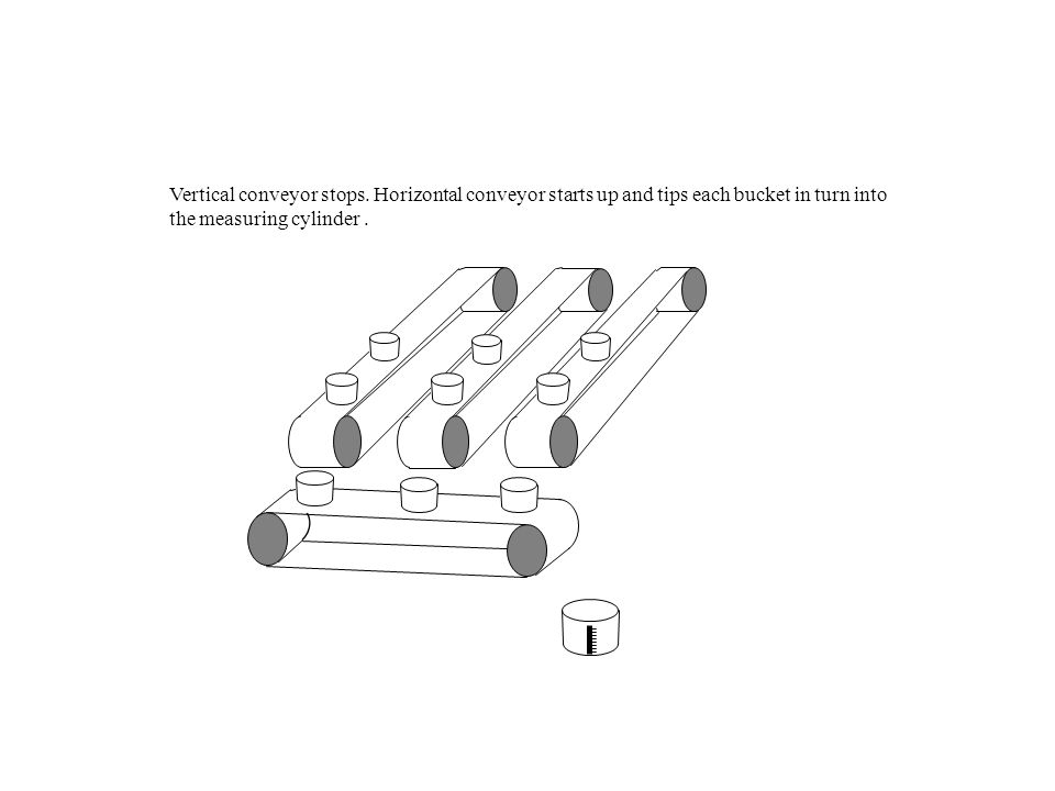 Vertical conveyor stops. Horizontal conveyor starts up and tips each bucket in turn into the measuring cylinder.