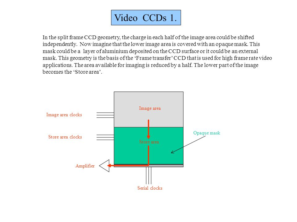 Video CCDs 1. Image area clocks Store area clocks Amplifier Serial clocks Image area Store area In the split frame CCD geometry, the charge in each ha