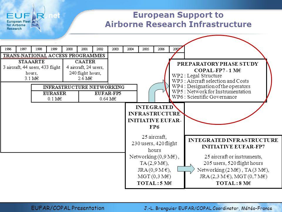 EUFAR/COPAL Presentation J.-L. Brenguier EUFAR/COPAL Coordinator, Météo-France European Support to Airborne Research Infrastructure INTEGRATED INFRAST