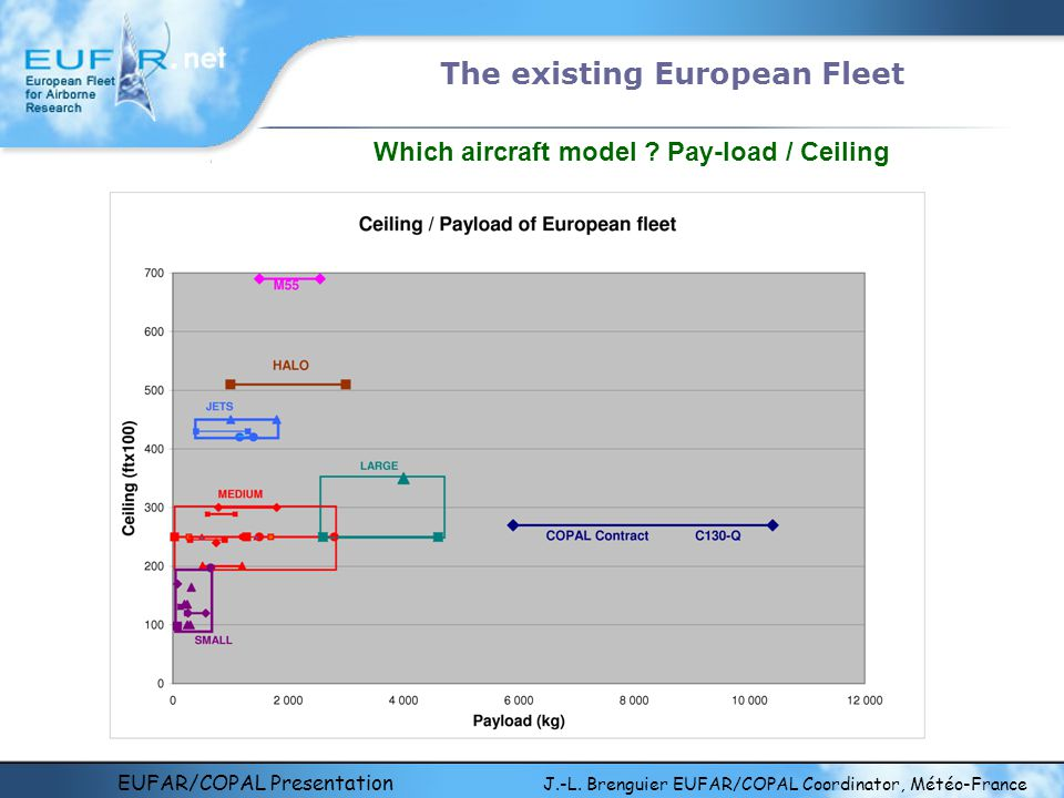 EUFAR/COPAL Presentation J.-L. Brenguier EUFAR/COPAL Coordinator, Météo-France The existing European Fleet Which aircraft model ? Pay-load / Ceiling