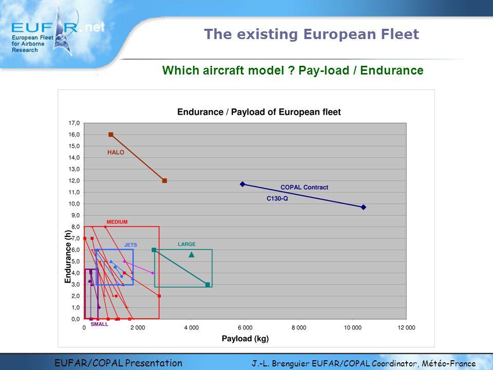EUFAR/COPAL Presentation J.-L. Brenguier EUFAR/COPAL Coordinator, Météo-France The existing European Fleet Which aircraft model ? Pay-load / Endurance