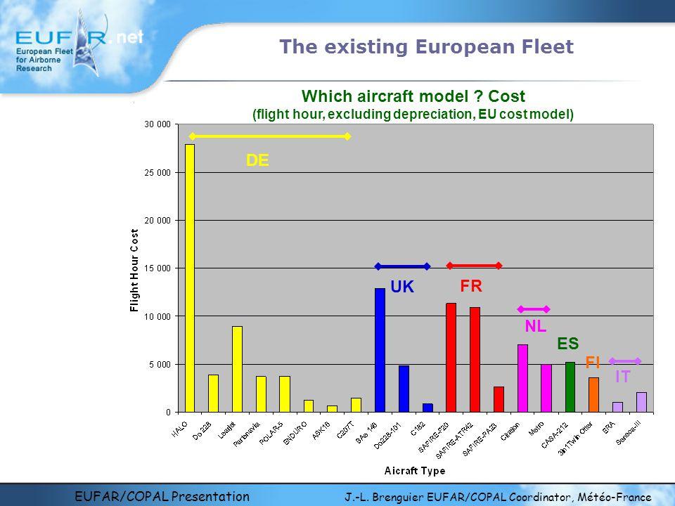 EUFAR/COPAL Presentation J.-L. Brenguier EUFAR/COPAL Coordinator, Météo-France The existing European Fleet Which aircraft model ? Cost (flight hour, e