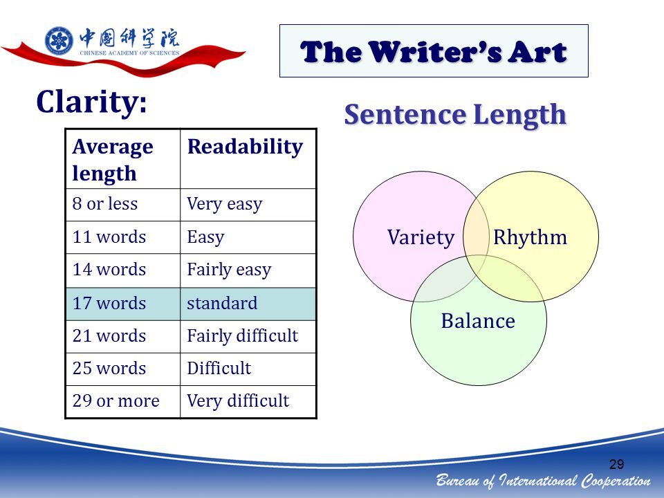 29 The Writer's Art Clarity: Sentence Length Average length Readability 8 or lessVery easy 11 wordsEasy 14 wordsFairly easy 17 wordsstandard 21 wordsFairly difficult 25 wordsDifficult 29 or moreVery difficult Variety Balance Rhythm