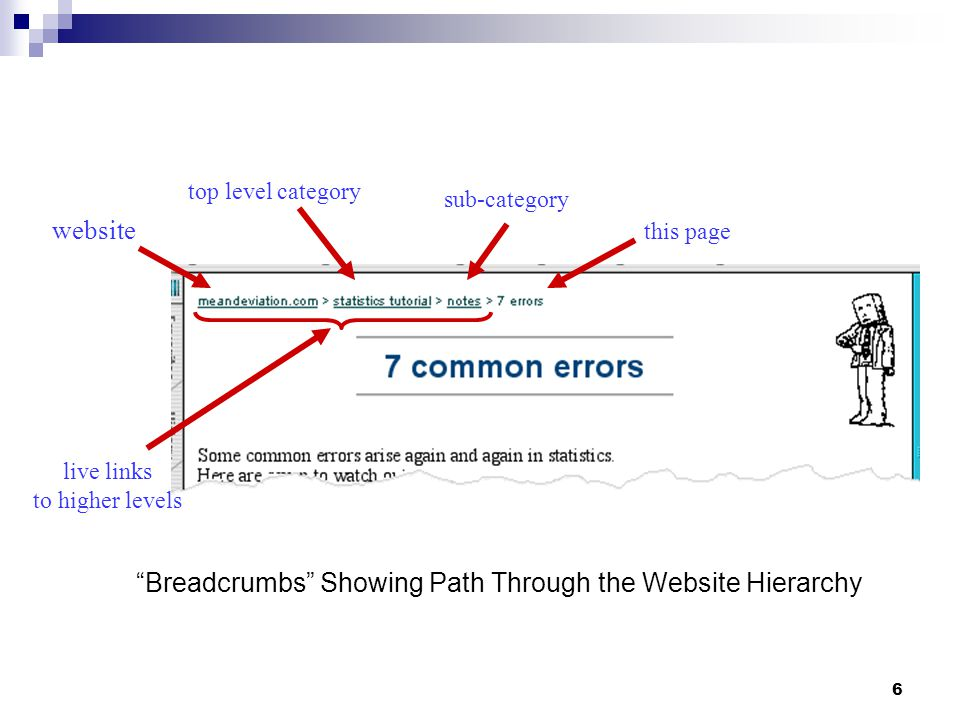 6 website top level category sub-category this page live links to higher levels Breadcrumbs Showing Path Through the Website Hierarchy