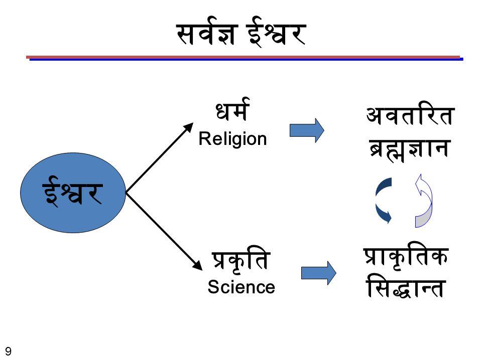 ईश्वर प्रकृति Science प्राकृतिक सिद्धान्त धर्म Religion अवतरित ब्रह्मज्ञान सर्वज्ञ ईश्वर 9