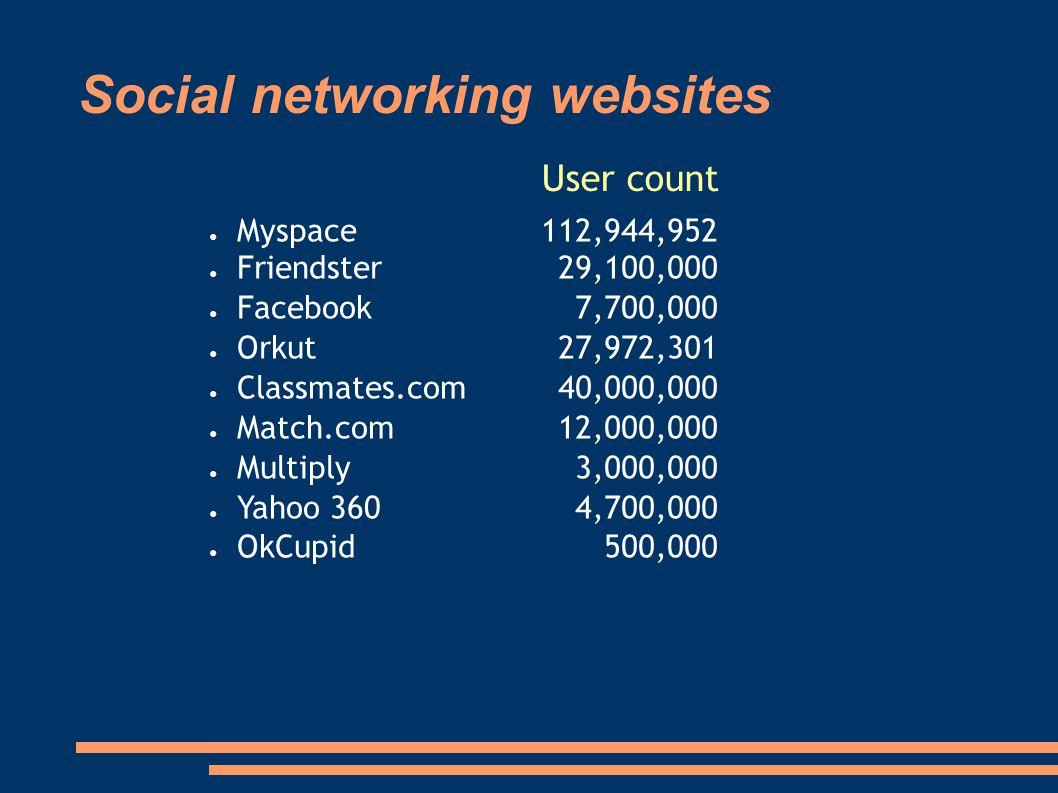 Social networking websites ● Myspace ● Friendster ● Facebook ● Orkut ● Classmates.com ● Match.com ● Multiply ● Yahoo 360 ● OkCupid 112,944,952 29,100,000 7,700,000 27,972,301 40,000,000 12,000,000 3,000,000 4,700,000 500,000 User count