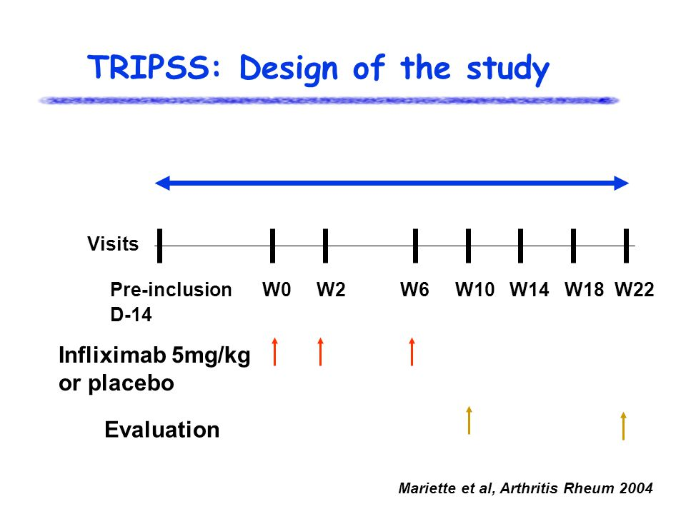 TRIPSS: Design of the study Visits Pre-inclusion W0 W2 W6 W10 W14 W18 W22 D-14 Infliximab 5mg/kg or placebo Evaluation Mariette et al, Arthritis Rheum 2004