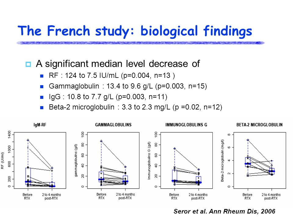 The French study: biological findings  A significant median level decrease of RF : 124 to 7.5 IU/mL (p=0.004, n=13 ) Gammaglobulin : 13.4 to 9.6 g/L (p=0.003, n=15) IgG : 10.8 to 7.7 g/L (p=0.003, n=11) Beta-2 microglobulin : 3.3 to 2.3 mg/L (p =0.02, n=12) Seror et al.
