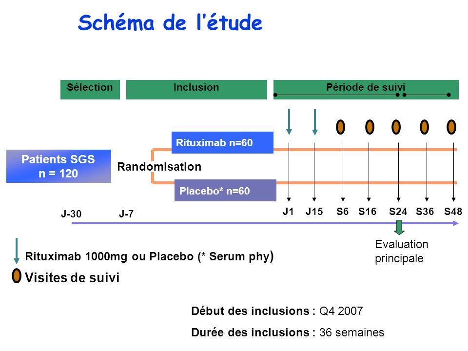 Schéma de l'étude S2 S16S48 Placebo* n=60 Rituximab n=60 Patients SGS n = 120 Randomisation S24J15J1 SélectionInclusionPériode de suivi Rituximab 1000mg ou Placebo (* Serum phy ) Visites de suivi Début des inclusions : Q4 2007 Durée des inclusions : 36 semaines J-30J-7 S6S36 Evaluation principale